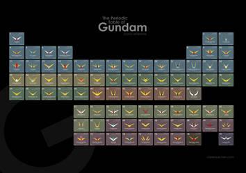 The Periodic Table of Gundam by CJF1121musha