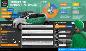 Online Transportation Issue Infographic