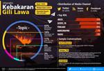Fire on Gili Lawa Island Infographics