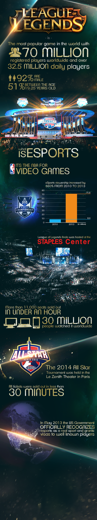 eSports Infograph by 1nflames
