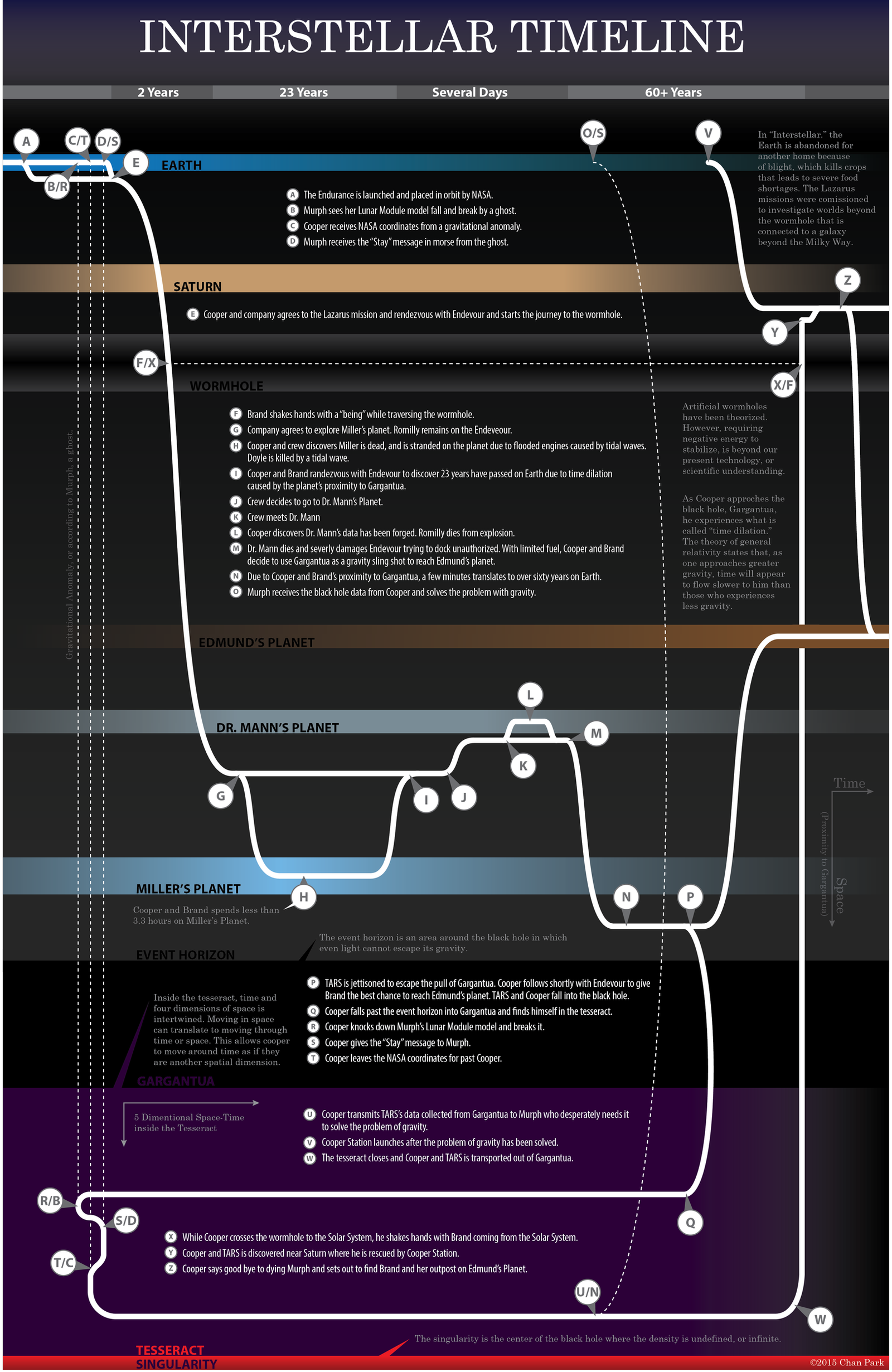 interstellar_timeline_by_eta_tauri-d8kmvhy.png