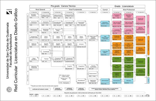 Pensum dise o gr fico usac for Diseno grafico universidades