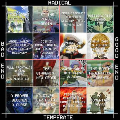 Universal Century Future Compass: Gundam