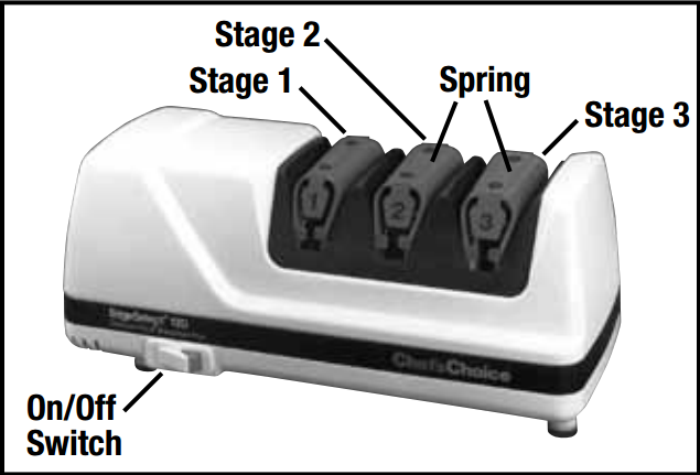 Parts of Chef's Choice 120 Electric Knife Sharpener