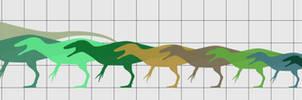 The Megaraptorans