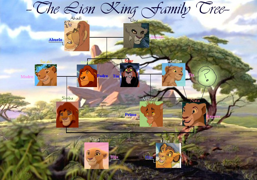 Spanish Project Lion King Family Tree By Wolf Chalk On Deviantart