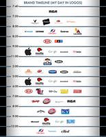 Brand Timeline Portrait by MitchellLazear