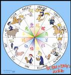 Ed Edd n Eddy's Zodiac by Brah-J