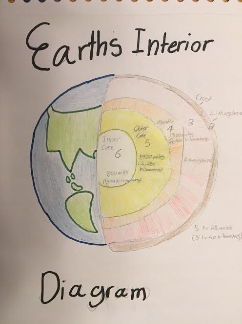 Earths interior diagram of the projects diy wiring diagrams earth s interior diagram school project by flazel on deviantart rh deviantart com earth interior diagram of the 9 class layers earths interior ccuart Images