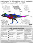 The Scale Types of Tyrannosaurids