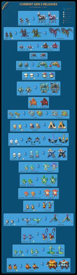 PoGo- Gen5 Chart