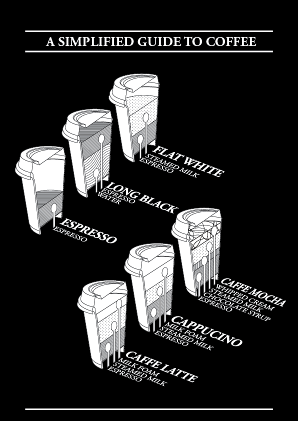 Simplified Guide to Coffee by NewWorldPunk