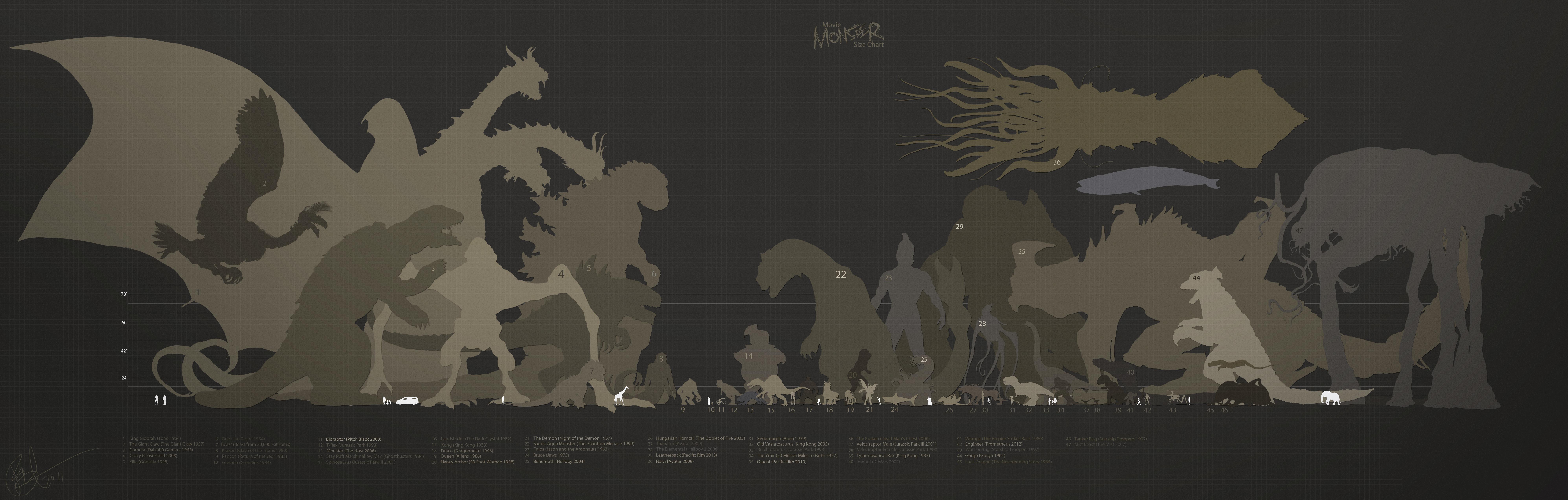 http://orig12.deviantart.net/b8e6/f/2014/062/7/2/movie_monster_size_chart_by_lord_phillock-d47yzw8.jpg
