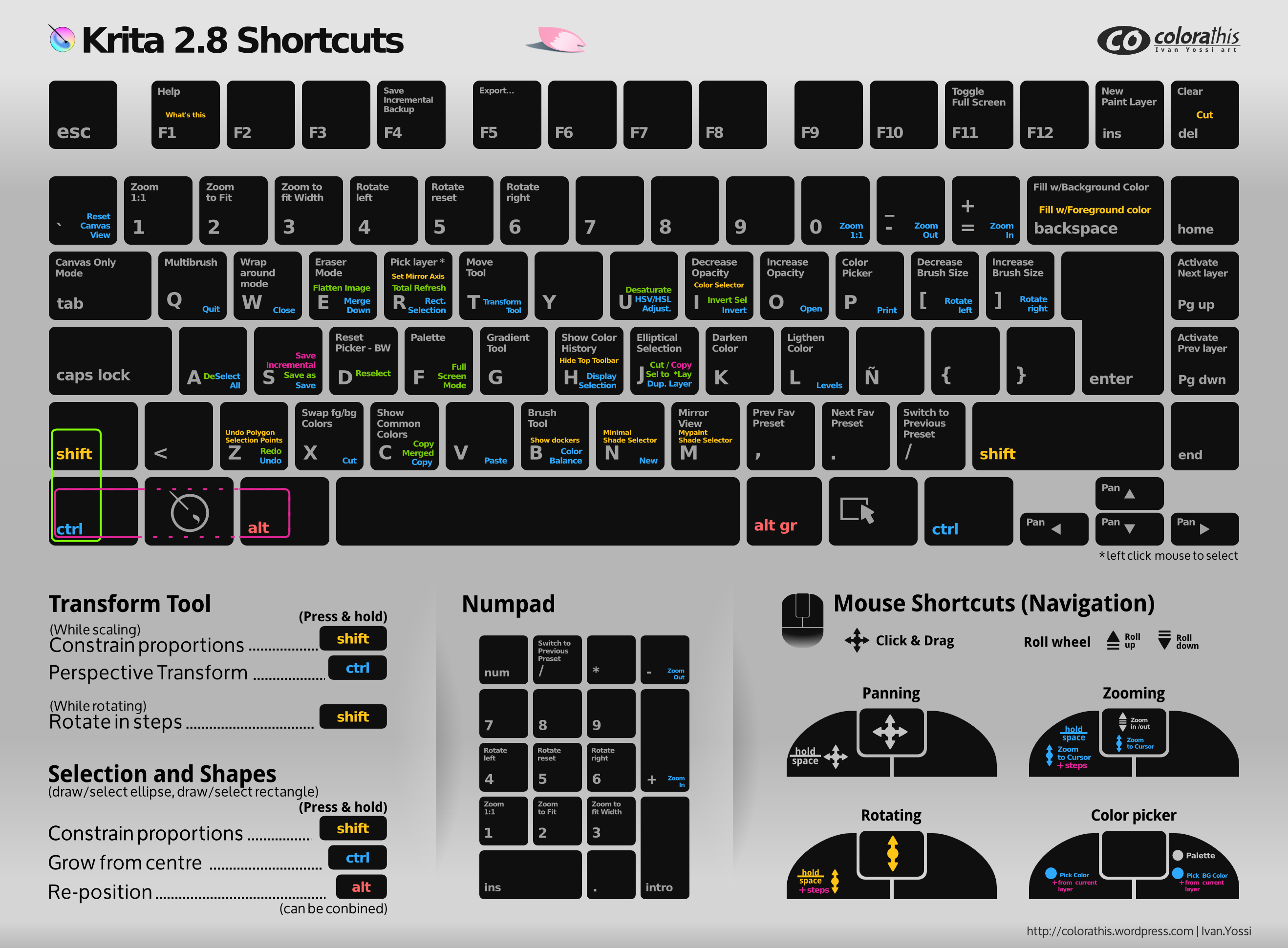 Krita 2.8 shortcuts sheet Dark