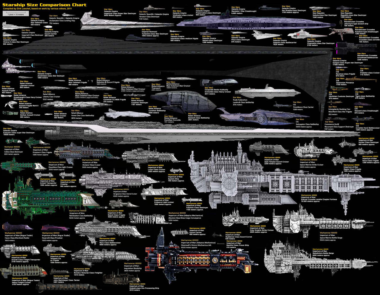 Size Comparison - Science Fiction Spaceships by DirkLoechel on ...