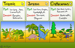 Dinosaur Period in Mesozoic by sw-eden