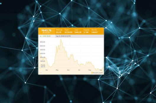 BCH Chart