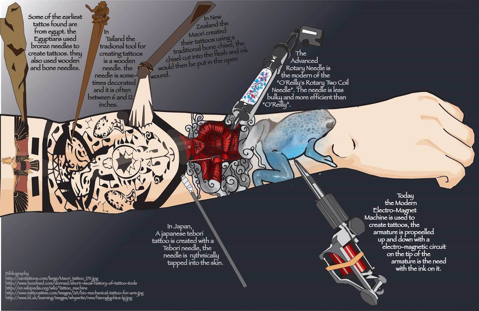 Tattoo history infograph by celtic balverine on deviantart for Facts about tattoos