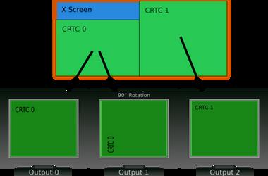 Xrandr Screen Model