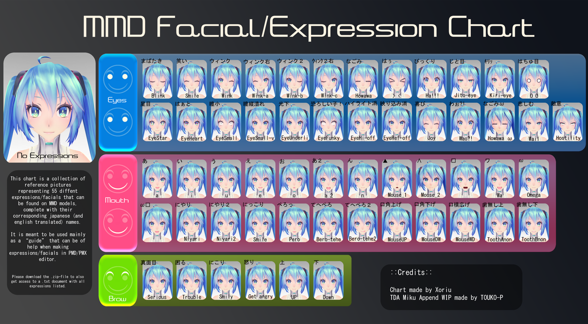 MMD Facial/Expressions Chart by Xoriu