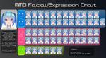 MMD Facial/Expressions Chart