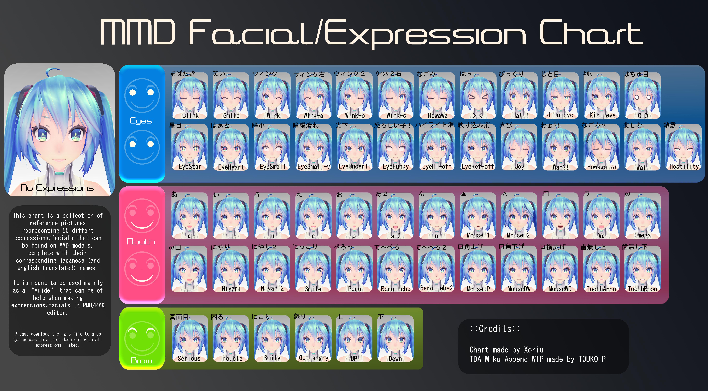 Facial Expressions Chart Drawing