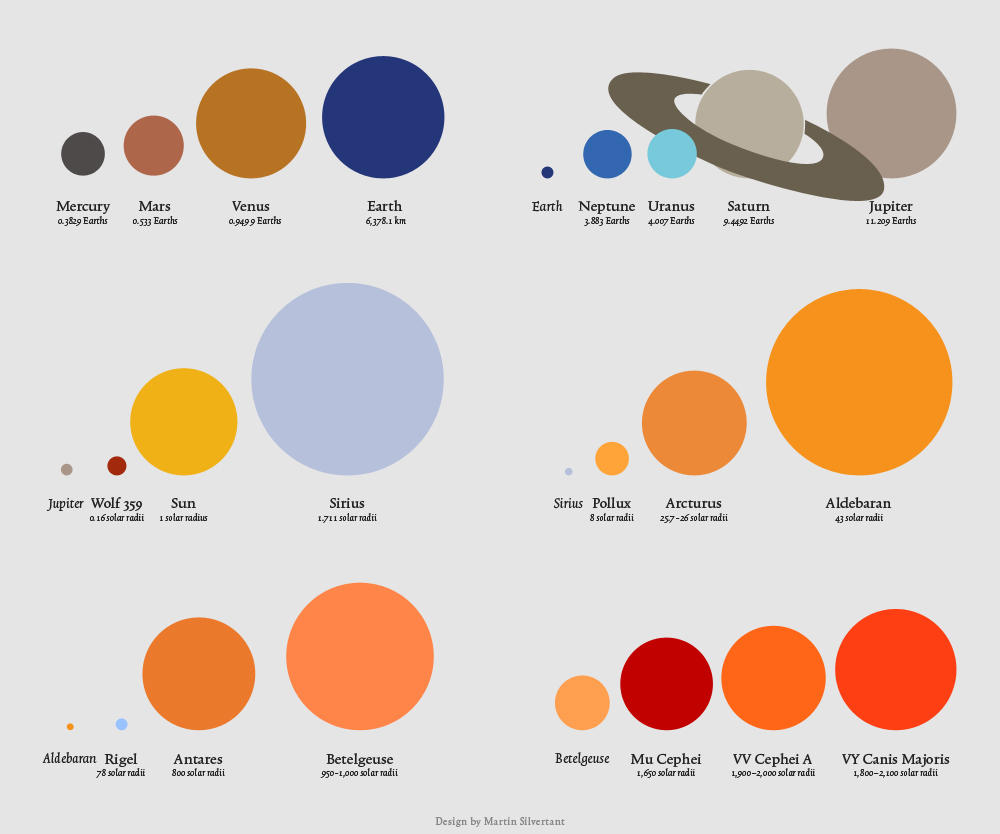 Star sizes by MartinSilvertant on DeviantArt