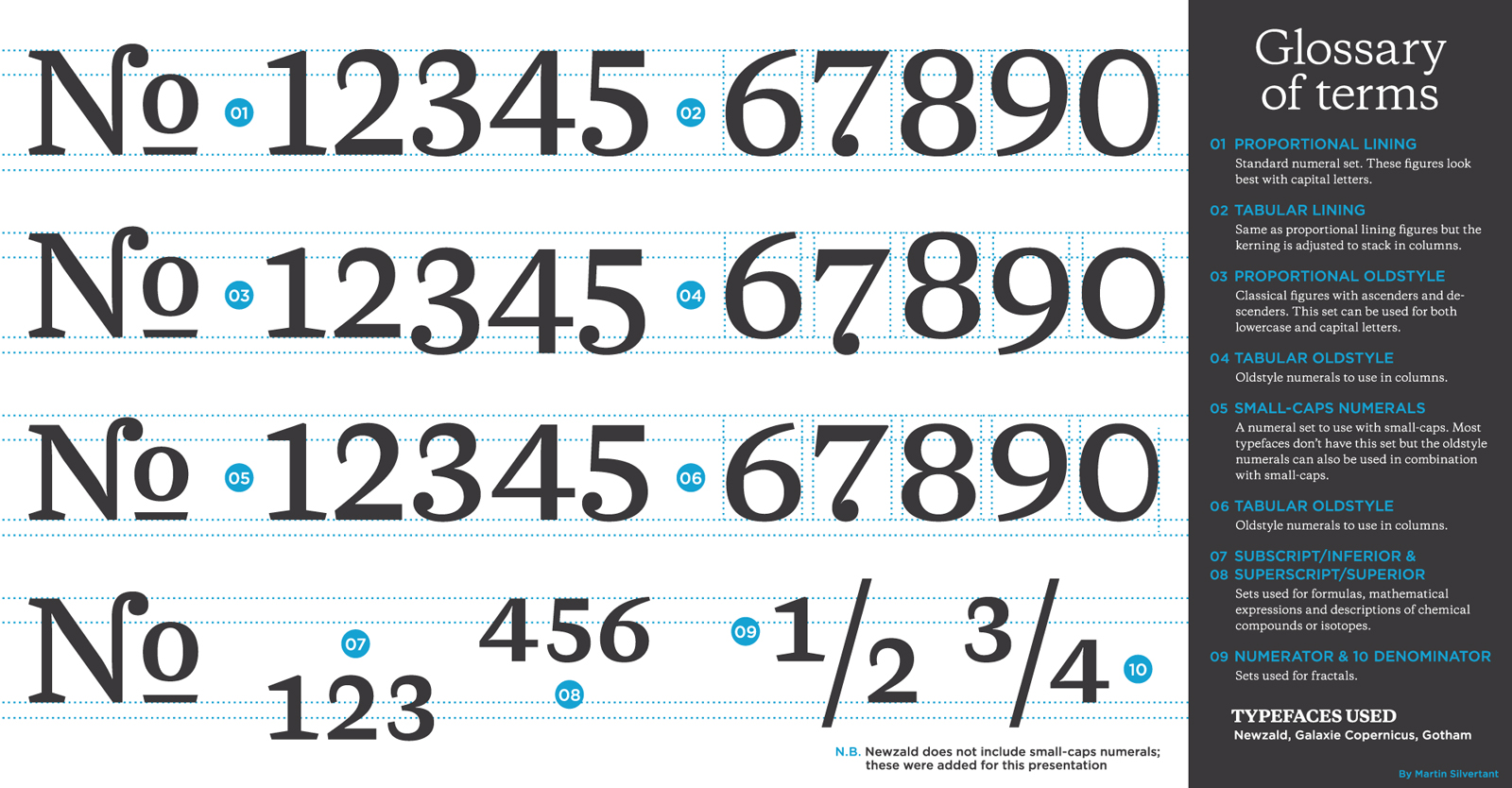Typography Series - 03 - Numeral sets