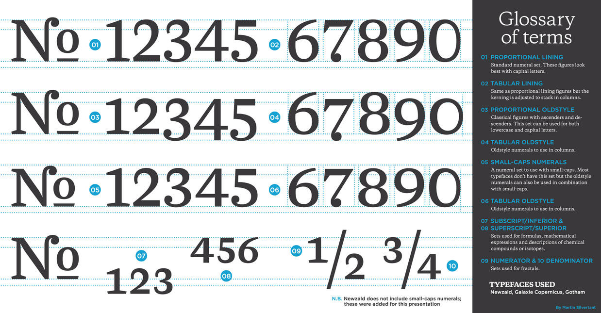 Typography Series - 03 - Numeral sets by MartinSilvertant on DeviantArt