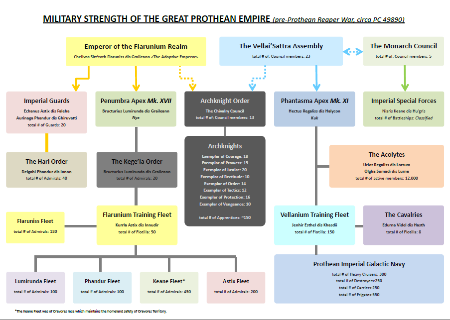 Military Strength of the Great Prothean Empire by StellarStateLogic