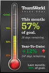 Sales Goal Thermometer