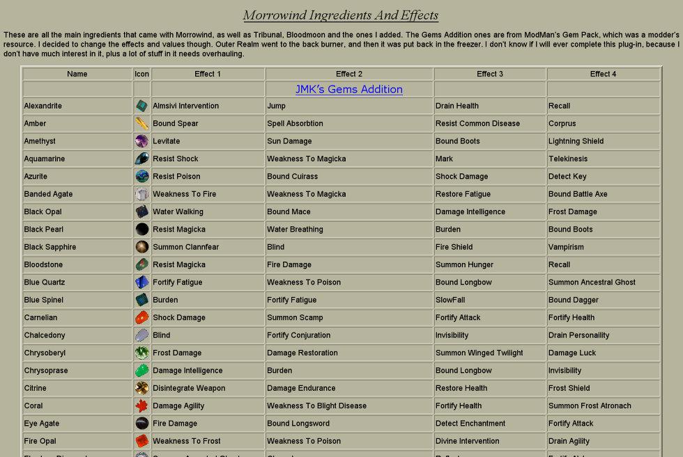 Morrowind Ingredients List by JohnK222 on DeviantArt