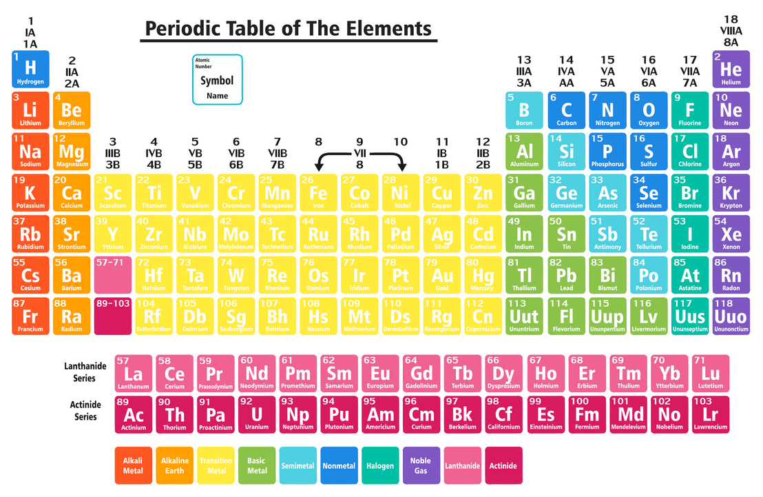 High Quality High Resolution Periodic Table Flat Colors By JuralMin ...