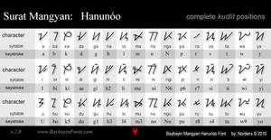 Mangyan Hanunoo Font by Nordenx