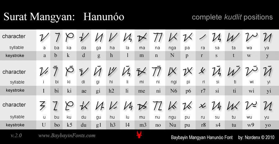Baybayin Modern Fonts