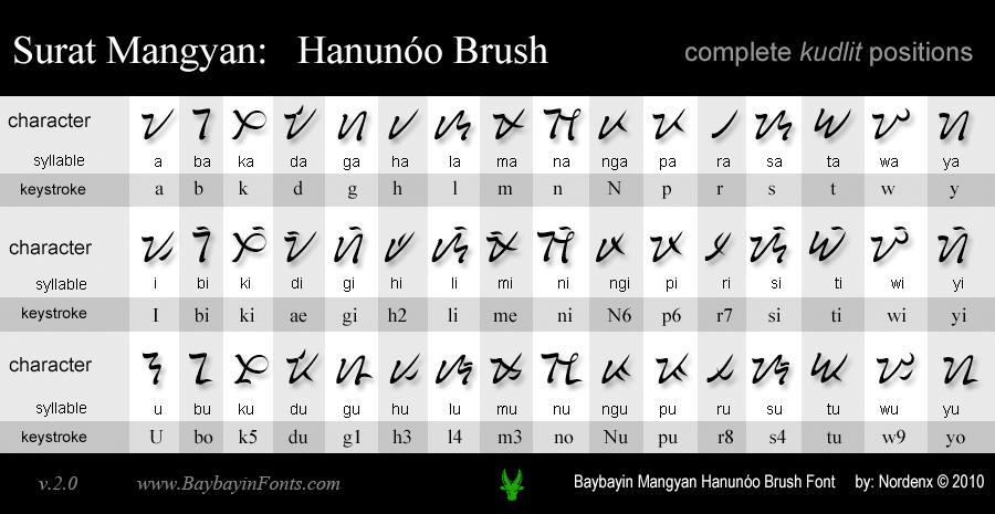 Mangyan Hanunoo Brush Font by Nordenx