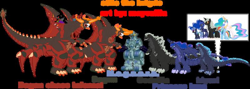 Comparison of size.