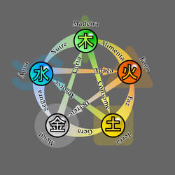Mandala Tao dos 5 elementos by Cleph