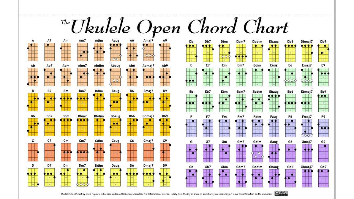 Ukulele Open Chord Chart By Hockeyrink ...