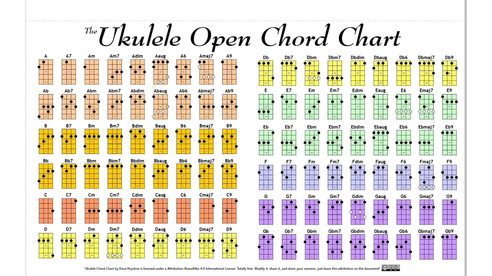 ukulele open chord chart by hockeyrink on deviantart
