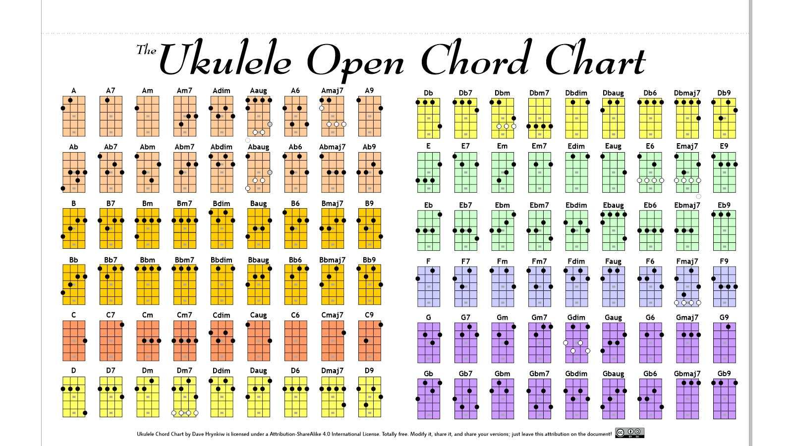 Ukulele Open Chord Chart By Hockeyrink Ukulele Open Chord Chart By  Hockeyrink