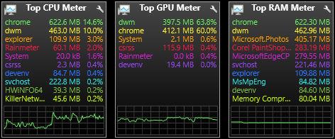Top Process Meter - Gadgets Patch 5.1.0