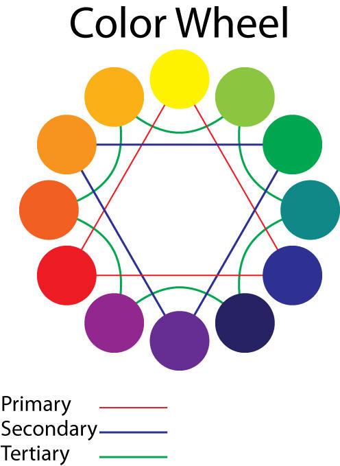 CMYK Color Wheel By StaleEyez