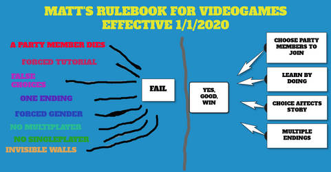 Videogame rules for 2020