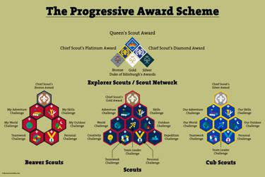 Progressive Award Scheme (Scout Association 2018)