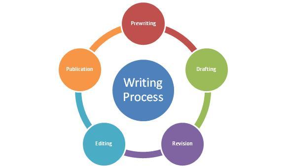 Writing Process Essay