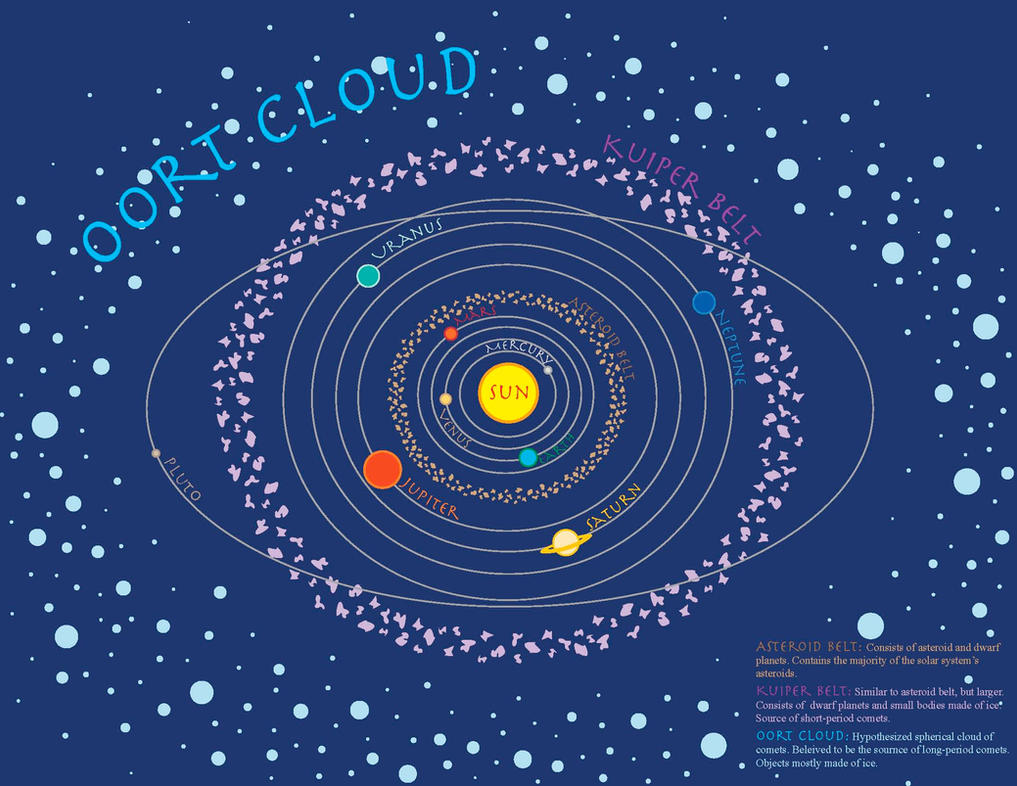 Info Design - Solar System by ThisIsARock
