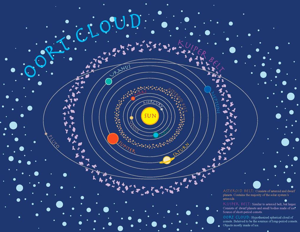 Info Design - Solar System by ThisIsARock