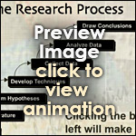 Steps in Research Process (Interactive) by kfairbanks