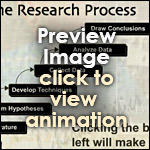 Steps in Research Process (Interactive)